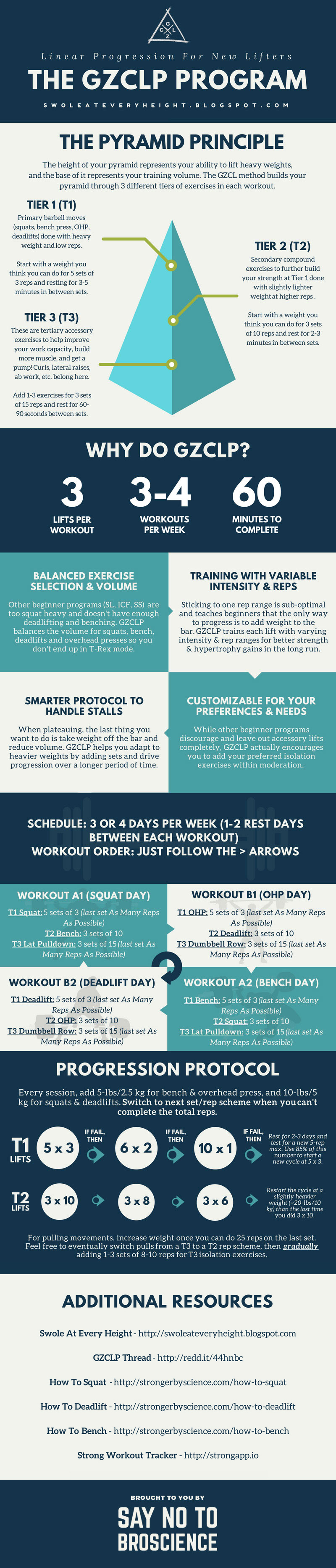 The GZCLP Program For Beginners (Infographic) | Say No To